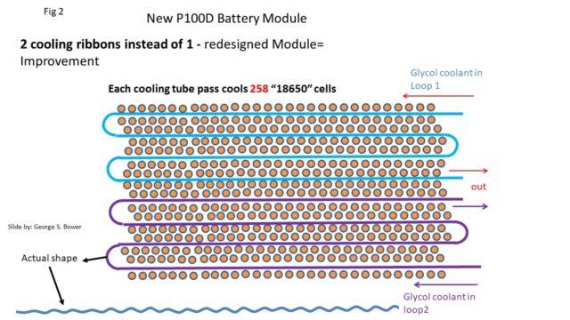 refrigeracion baterias tesla model 3