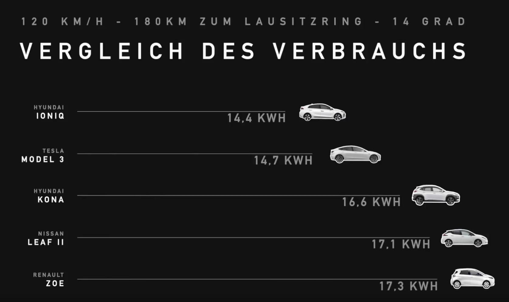 compartiva consumo autovia vehiculos electricos