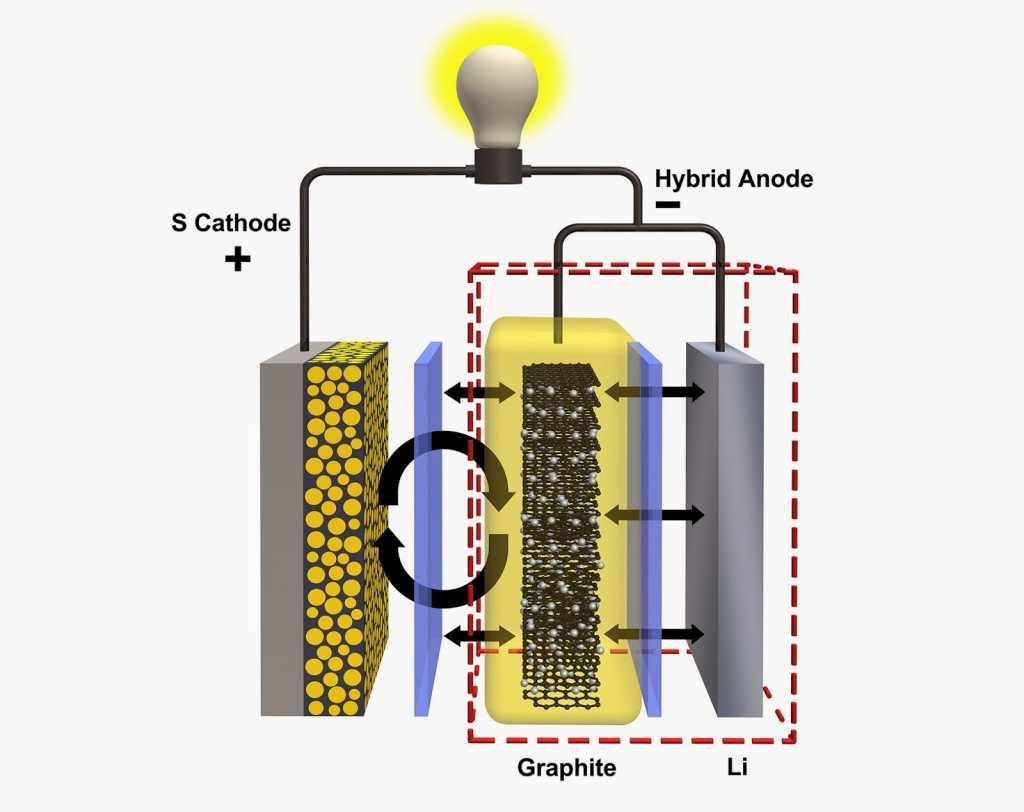 Resultado de imagen de batería de litio-azufre