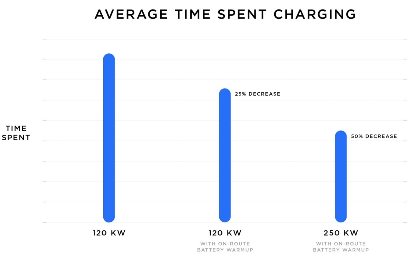 tesla superchargers v3 250 kw