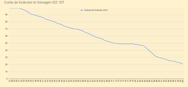 curva de potencia carga rápida Volkswagen ID.3