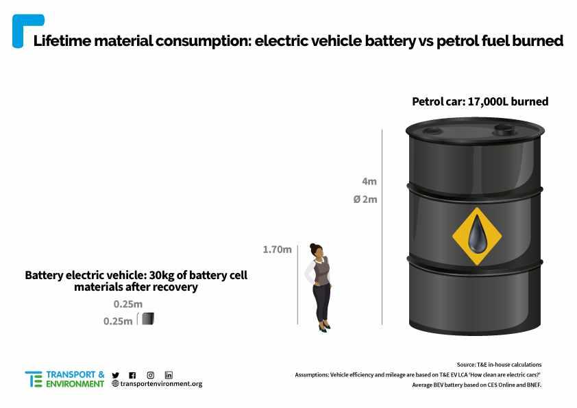 Peso de batería eléctrica