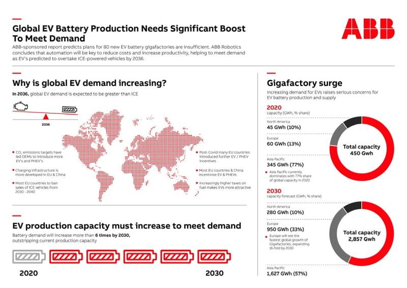 Estadística producción baterías de vehículos eléctricos