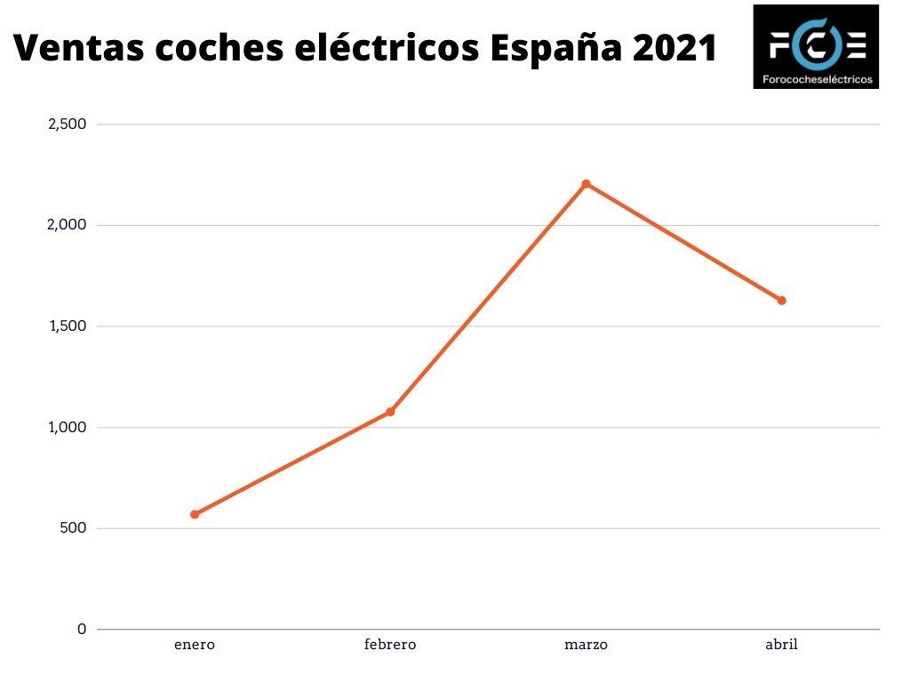 Ventas coches eléctricos España abril 2021