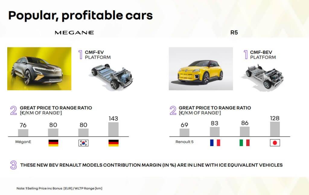 Coches populares y rentables Renault