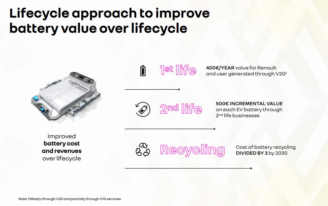 Ciclo de vida para mejorar el valor de la batería