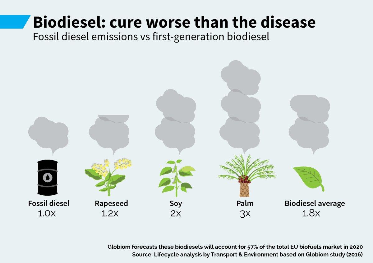 Emisiones fósiles de diesel contra primera generación de biodiesel