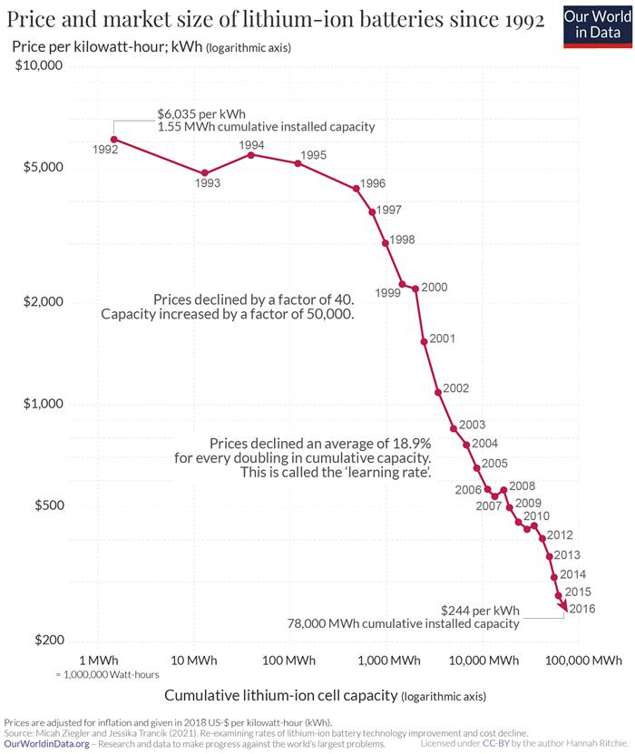 Precio de mercado del litio desde 1992