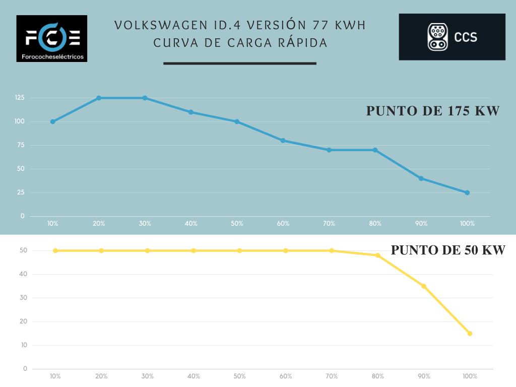curva carga rápida Volkswagen ID.4