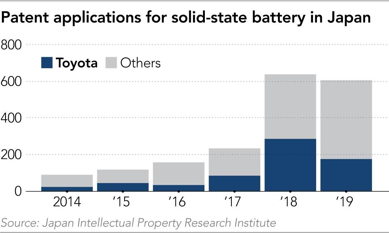 Aplicación patente para baterías solidas en Japón