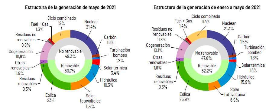Producción eléctrica España mayo 2021