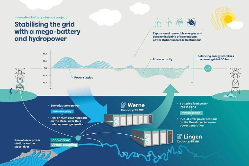 RWE levanta bateria respaldo Alemania