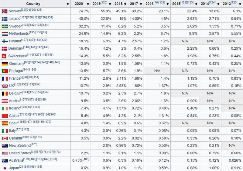 Cuota de ventas de coches eléctricos en 2020