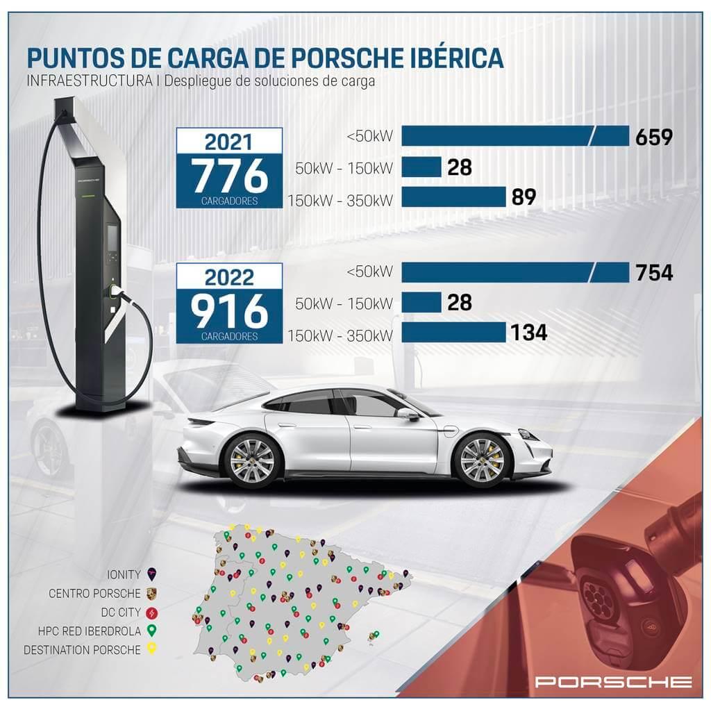 Puntos de recarga para coches eléctricos Porsche España