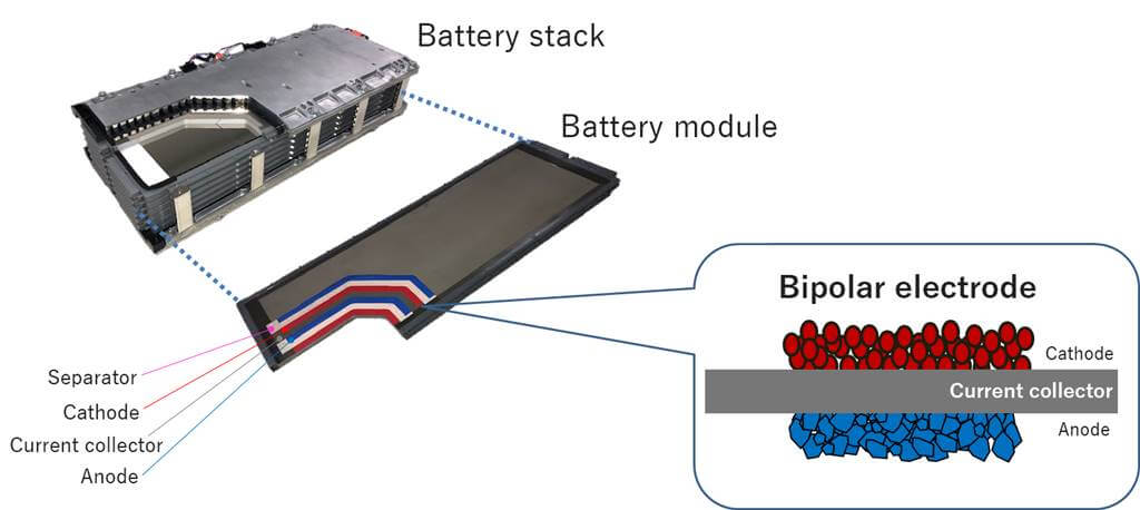 bateria toyota bipolar niquel metalhidruro