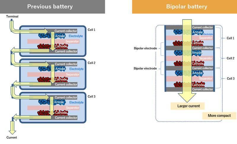 bateria bipolar toyota hidrogeno