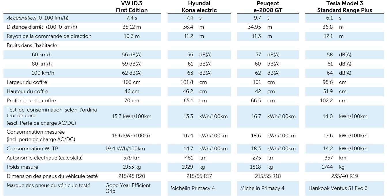 Comparativa VW ID3, Hyundai Kona, e-208 GT y Model S standard