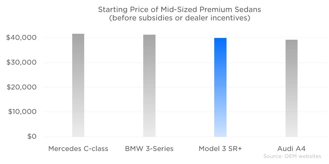 Precio medio de vehículos Tesla