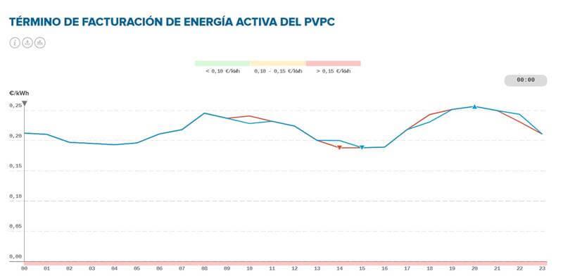 precios electricidad españa septiembre 2021