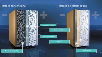 Ventajas y retos de las baterías de electrolito sólido