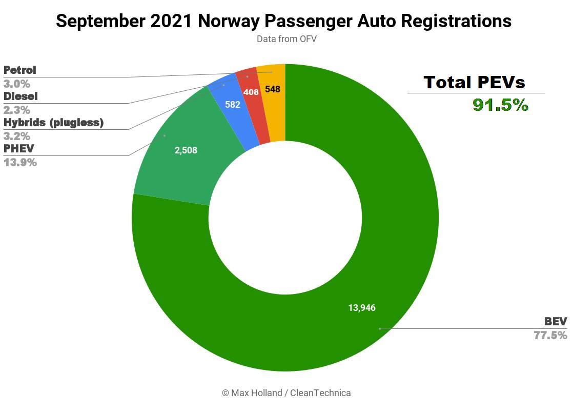 noruega ventas coches electricos
